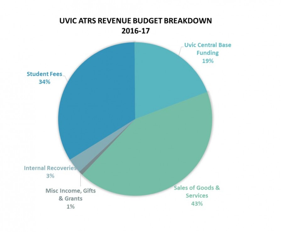 Stats via UVic Athletics and Recreation Services