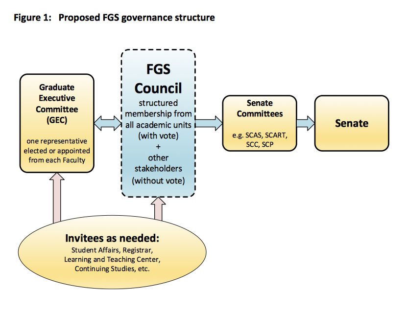 The proposed Graduate Council structure, as outlined in the April 1 Senate docket proposal. Chart via UVic Secretary
