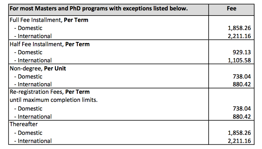 UVic Graduation tuition fee schedule