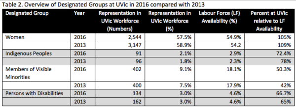 This table, based on data collected and analyzed by the UVic Office of Equity and Human Rights, shows how UVic measures up in terms of diversity in hiring practice for both faculty and staff. Table via UVic EQHR
