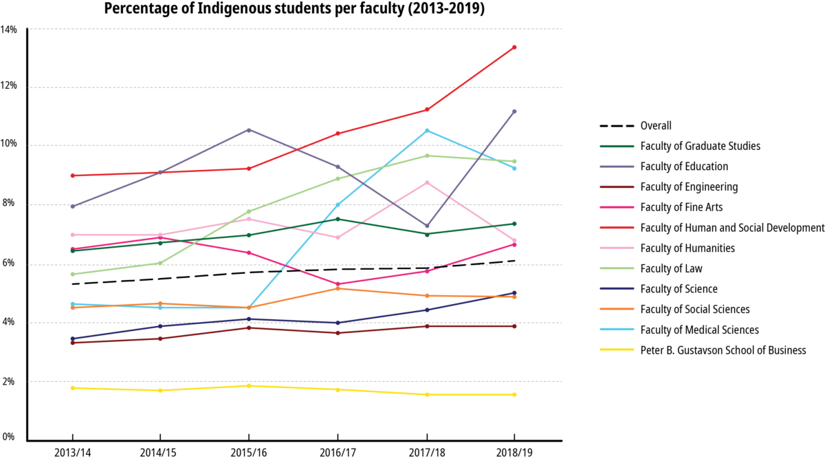 BIPOC representation at UVic, percentage of Indigenous students per faculty